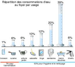 Répartition des consommations d'eau dans l'habitat